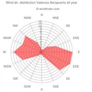 vientos predominantes: