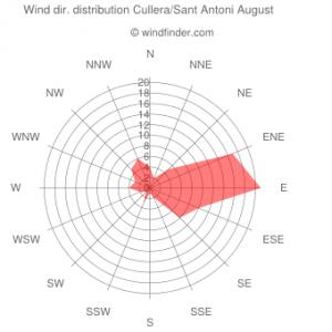Es evidente cómo en Cullera, abierta al este, el sureste tiene su importancia, sobre todo en verano (Cortesía windfinder.com)