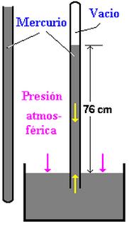 cómo funciona un barómetro de mercurio